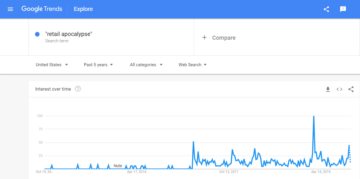 The Retail Apocalypse on Google Trends